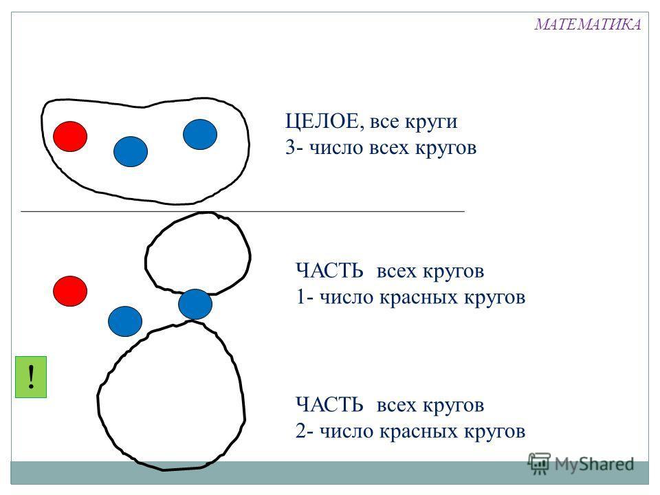 ?! ЦЕЛОЕ, все круги 3- число всех кругов ЧАСТЬ всех кругов 1- число красных кругов ЧАСТЬ всех кругов 2- число красных кругов МАТЕМАТИКА