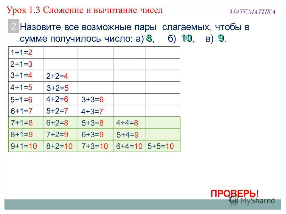 МАТЕМАТИКА Назовите все возможные пары слагаемых, чтобы в сумме получилось число: а) 8, б) 10, в) 9. 2 ПРОВЕРЬ! Урок 1.3 Сложение и вычитание чисел