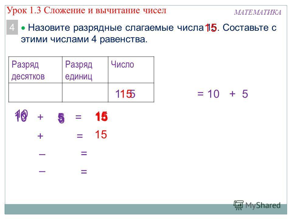 5 5 5 15 МАТЕМАТИКА 4 Назовите разрядные слагаемые числа 15. Составьте с этими числами 4 равенства. 5 15 10 Разряд десятков Разряд единиц Число 1515= 10 + 5 += += – = 15 – = Урок 1.3 Сложение и вычитание чисел
