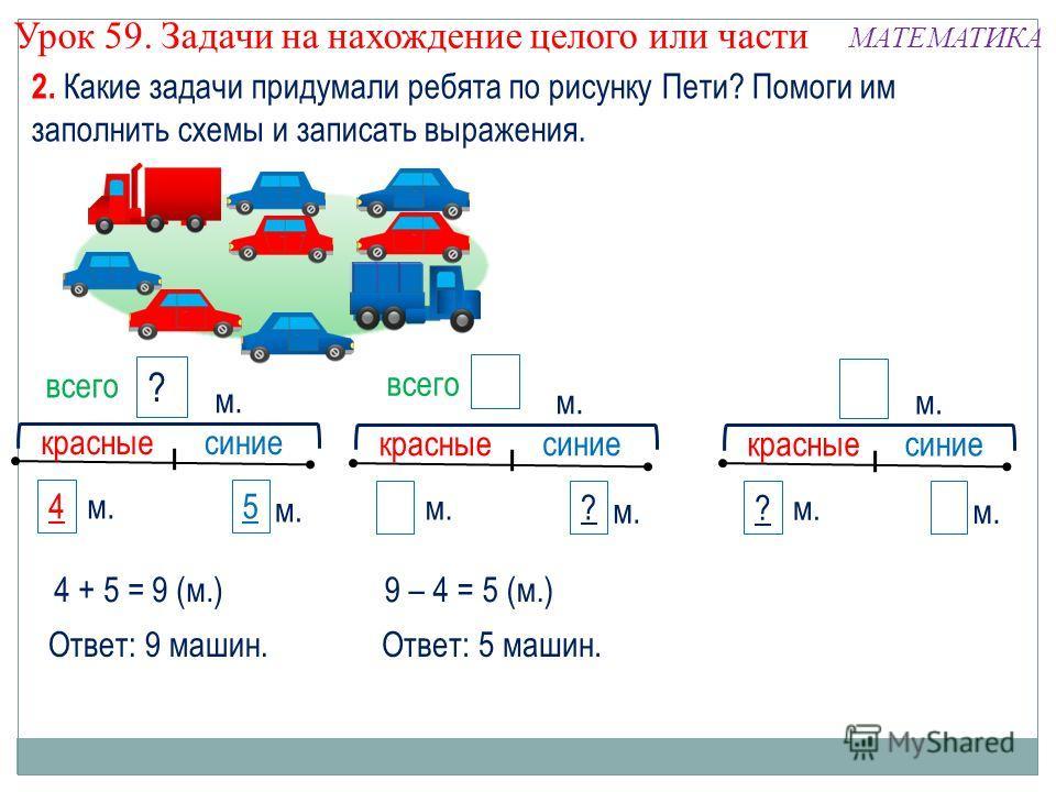 2. Какие задачи придумали ребята по рисунку Пети? Помоги им заполнить схемы и записать выражения. Урок 59. Задачи на нахождение целого или части МАТЕМАТИКА 5 ? красныесиние м. 3 7цм. красныесиние ? м. ? 7цм. красныесиние 4 м. 9 всего 4 + 5 = 9 (м.) 7