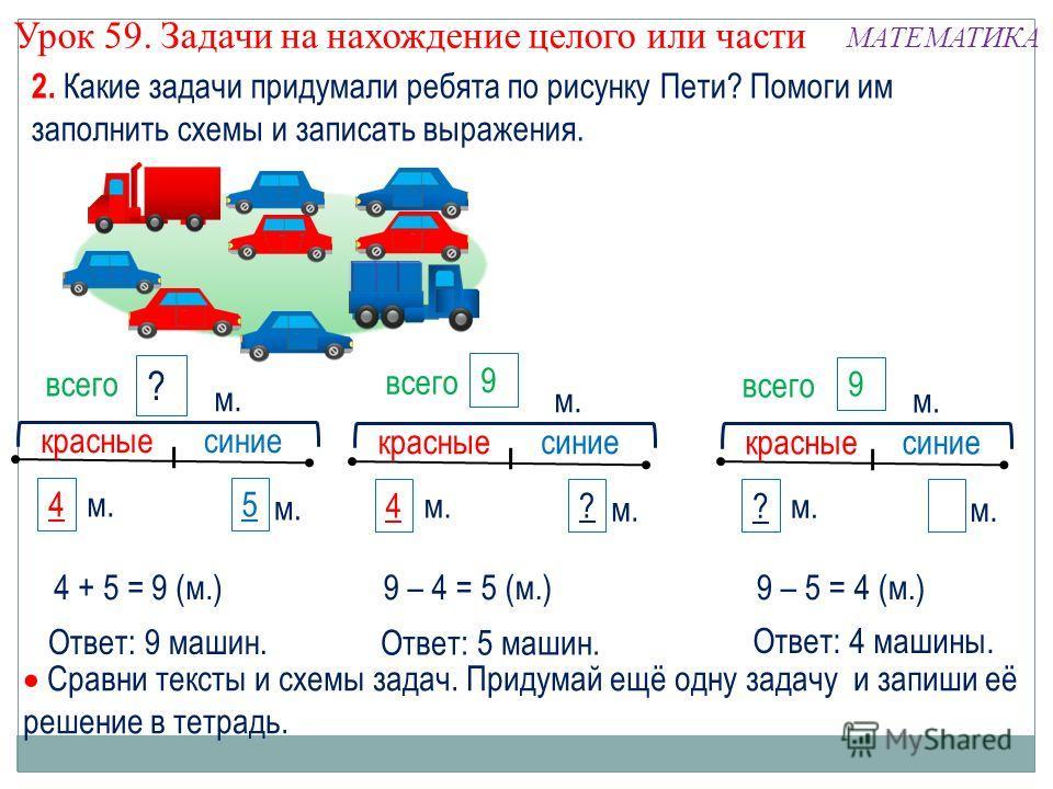 2. Какие задачи придумали ребята по рисунку Пети? Помоги им заполнить схемы и записать выражения. Урок 59. Задачи на нахождение целого или части МАТЕМАТИКА 5 ? красныесиние м. 4 7цм. 9 красныесиние ? м. ? 7цм. красныесиние 4 м. 9 всего 4 + 5 = 9 (м.)