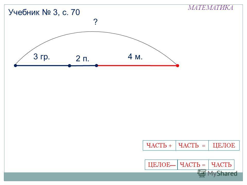 МАТЕМАТИКА Учебник 3, с. 70 ЧАСТЬ =ЧАСТЬ +ЦЕЛОЕЦЕЛОЕ -ЧАСТЬЧАСТЬ = 3 гр.4 м. 2 п. ?
