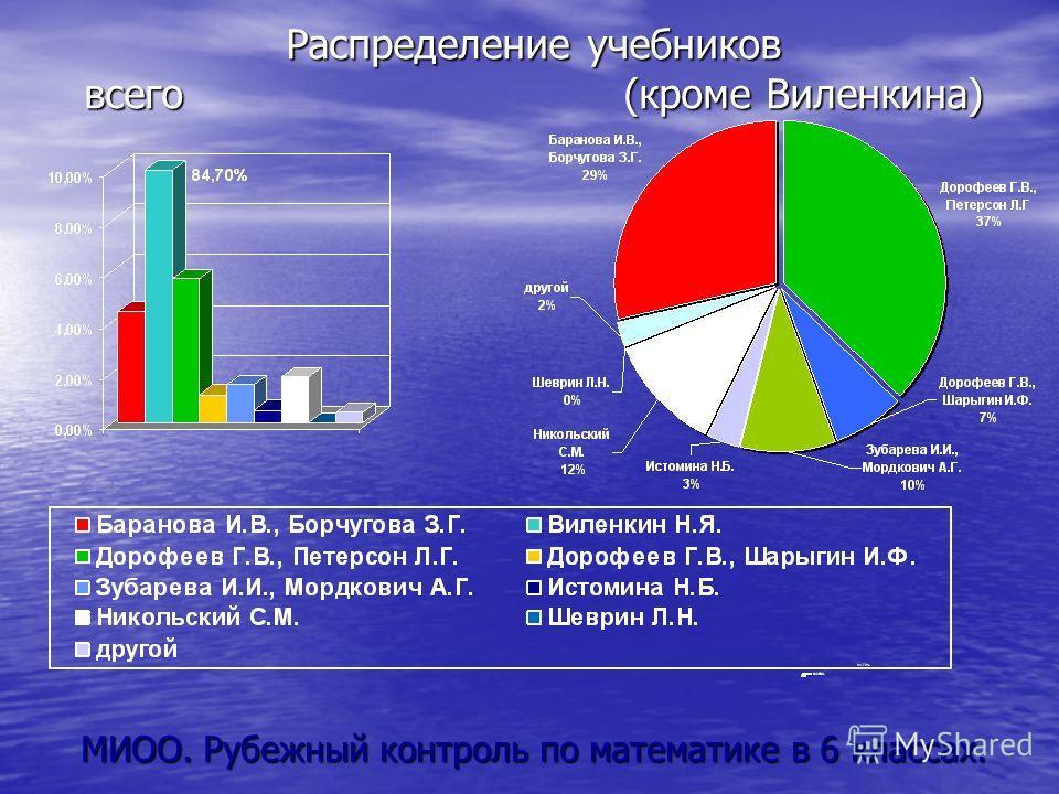Распределение учебников всего (кроме Виленкина) МИОО. Рубежный контроль по математике в 6 классах.