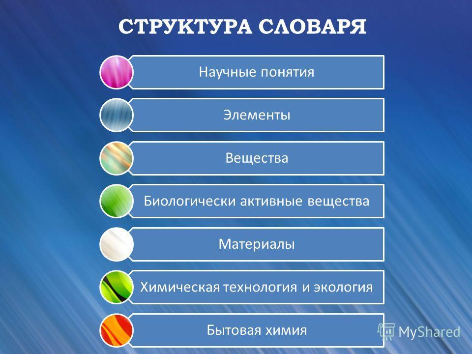 Научные понятия Элементы Вещества Биологически активные вещества Материалы Химическая технология и экология Бытовая химия СТРУКТУРА СЛОВАРЯ