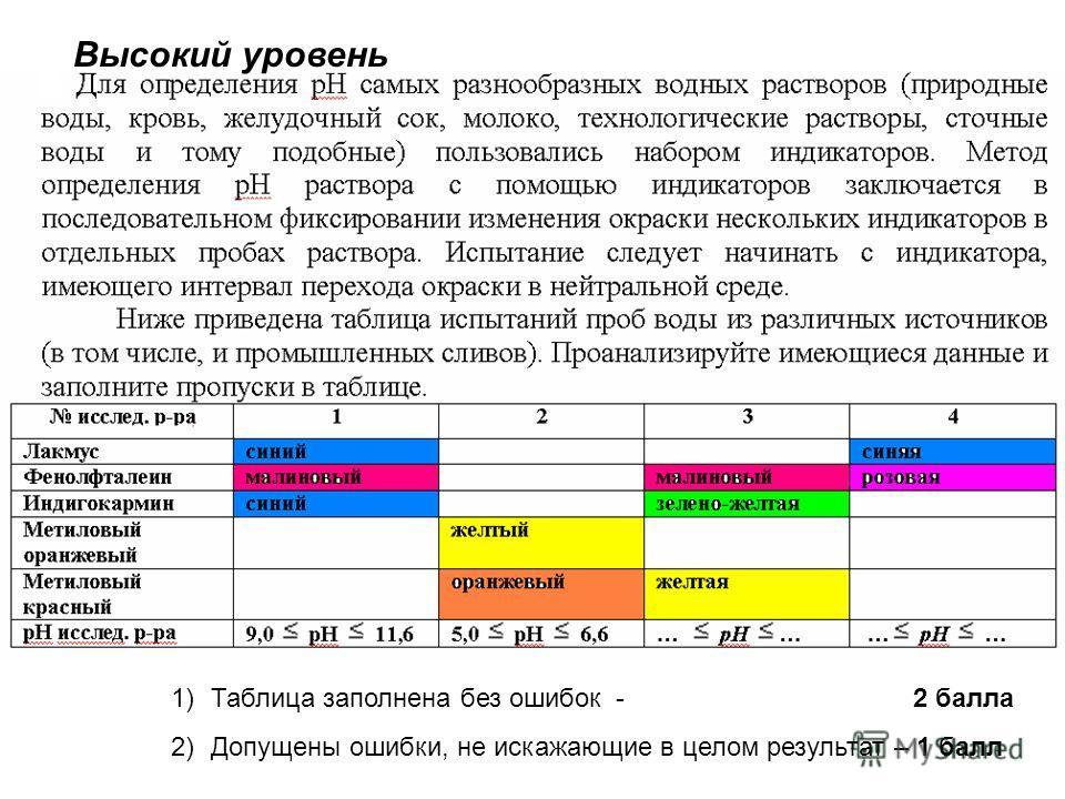 Высокий уровень 1)Таблица заполнена без ошибок - 2 балла 2)Допущены ошибки, не искажающие в целом результат – 1 балл