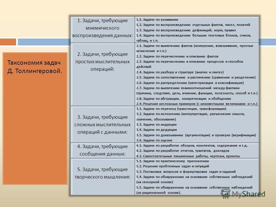 Таксономия задач Д. Толлингеровой.