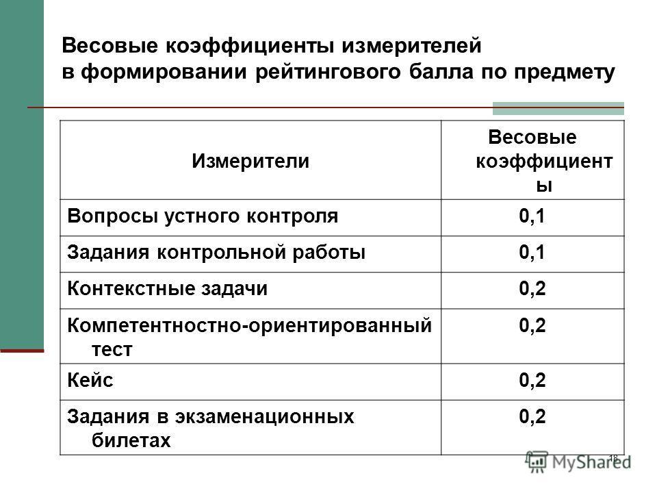 18 Весовые коэффициенты измерителей в формировании рейтингового балла по предмету Измерители Весовые коэффициент ы Вопросы устного контроля0,1 Задания контрольной работы0,1 Контекстные задачи0,2 Компетентностно-ориентированный тест 0,2 Кейс0,2 Задани