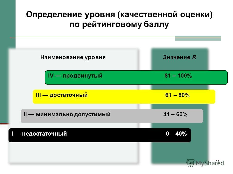 25 Значение R Наименование уровня Определение уровня (качественной оценки) по рейтинговому баллу I недостаточный 0 – 40% II минимально допустимый41 – 60% III достаточный 61 – 80% IV продвинутый81 – 100%