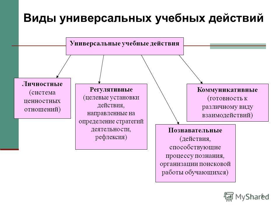 6 Универсальные учебные действия Личностные (система ценностных отношений) Регулятивные (целевые установки действия, направленные на определение стратегий деятельности, рефлексия) Коммуникативные (готовность к различному виду взаимодействий) Познават