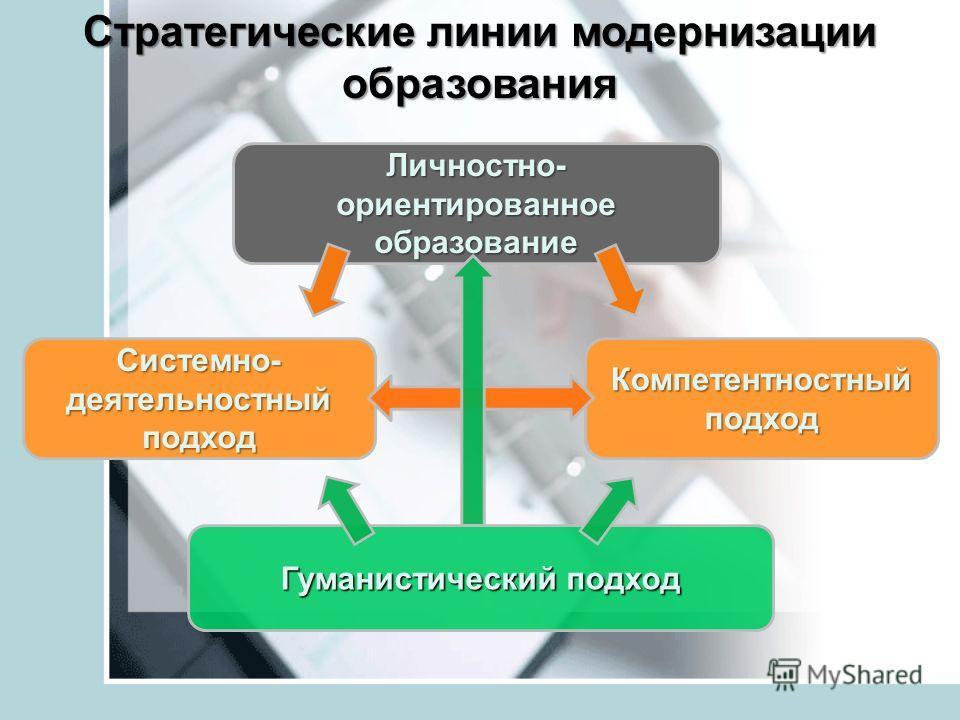 Стратегические линии модернизации образования Гуманистический подход Системно- деятельностный подход Компетентностный подход Личностно- ориентированное образование