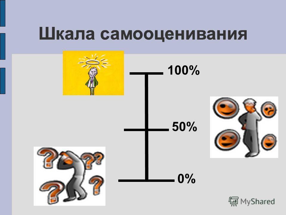 100% 50% 0% Шкала самооценивания