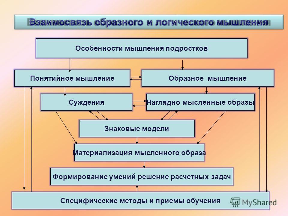 Особенности мышления подростков Понятийное мышлениеОбразное мышление СужденияНаглядно мысленные образы Знаковые модели Материализация мысленного образа Формирование умений решение расчетных задач Специфические методы и приемы обучения