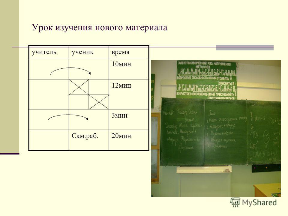 Урок изучения нового материала учительучениквремя 10мин 12мин 3мин Сам.раб.20мин