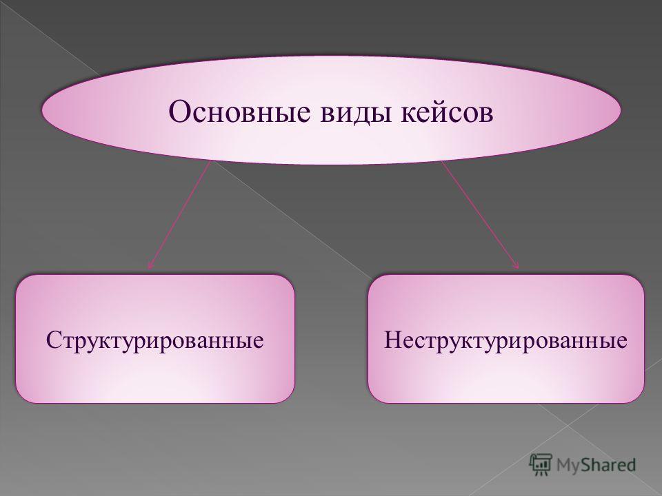 Основные виды кейсов Структурированные Неструктурированные