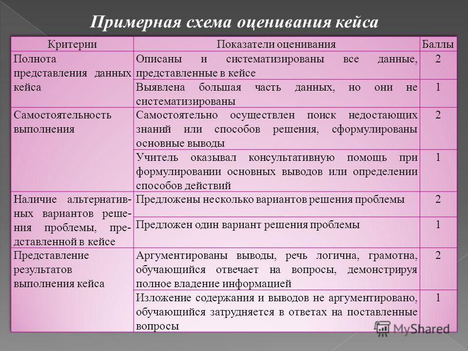 Примерная схема оценивания кейса