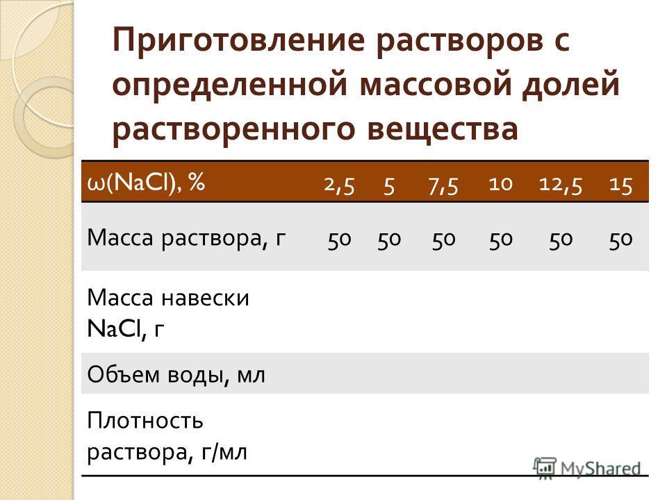 Приготовление растворов с определенной массовой долей растворенного вещества ω (NaCl), % 2,557,51012,515 Масса раствора, г 50 Масса навески NaCl, г Объем воды, мл Плотность раствора, г / мл