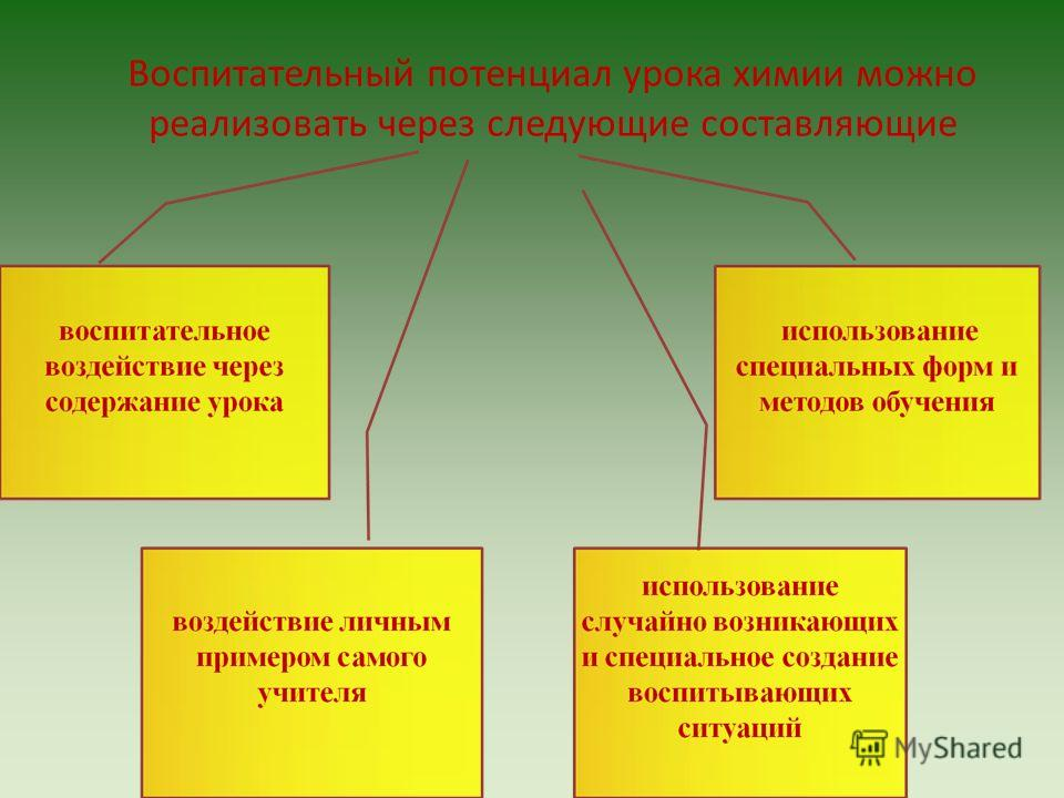 Воспитательный потенциал урока химии можно реализовать через следующие составляющие