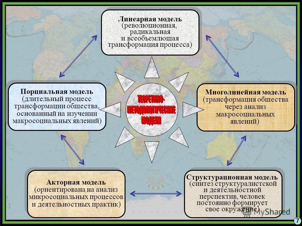 Многолинейная модель (трансформация общества через анализ макросоциальных явлений) Многолинейная модель (трансформация общества через анализ макросоциальных явлений) Линеарная модель (революционная, радикальная и всеобъемлющая трансформация процесса)