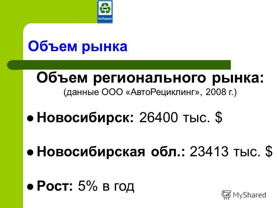 Объем рынка Объем регионального рынка: (данные ООО «АвтоРециклинг», 2008 г.) Новосибирск: 26400 тыс. $ Новосибирская обл.: 23413 тыс. $ Рост: 5% в год