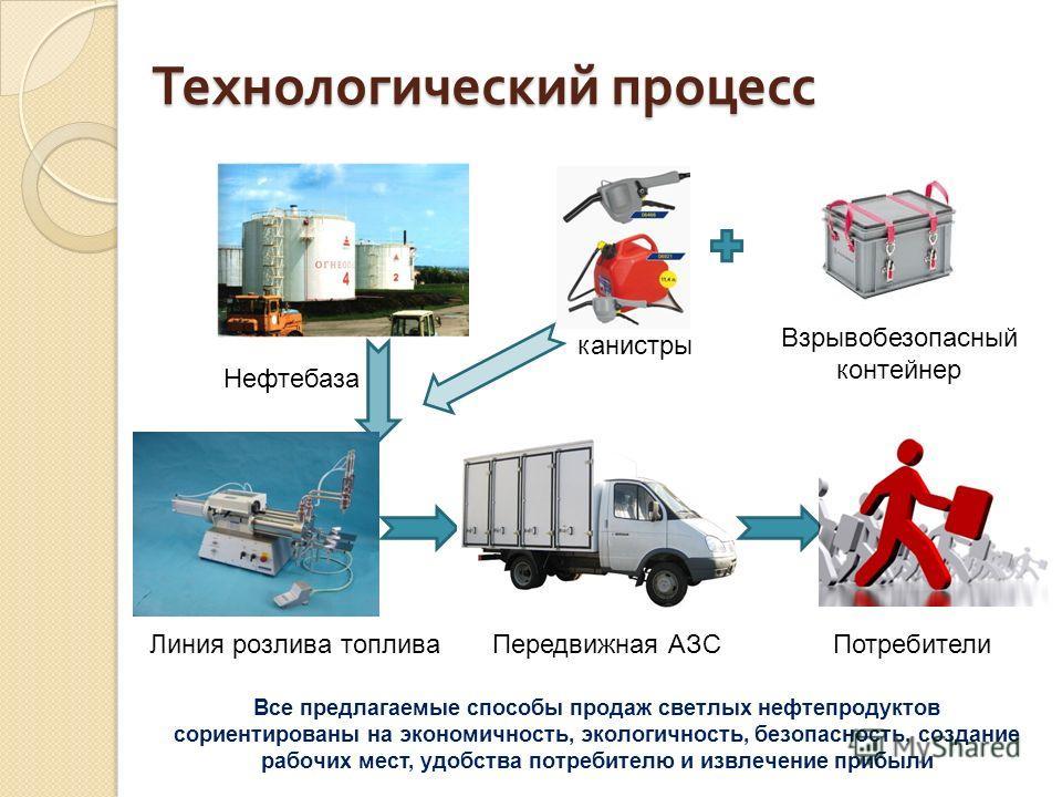 Технологический процесс Нефтебаза Линия розлива топлива канистры Взрывобезопасный контейнер Передвижная АЗСПотребители Все предлагаемые способы продаж светлых нефтепродуктов сориентированы на экономичность, экологичность, безопасность, создание рабоч