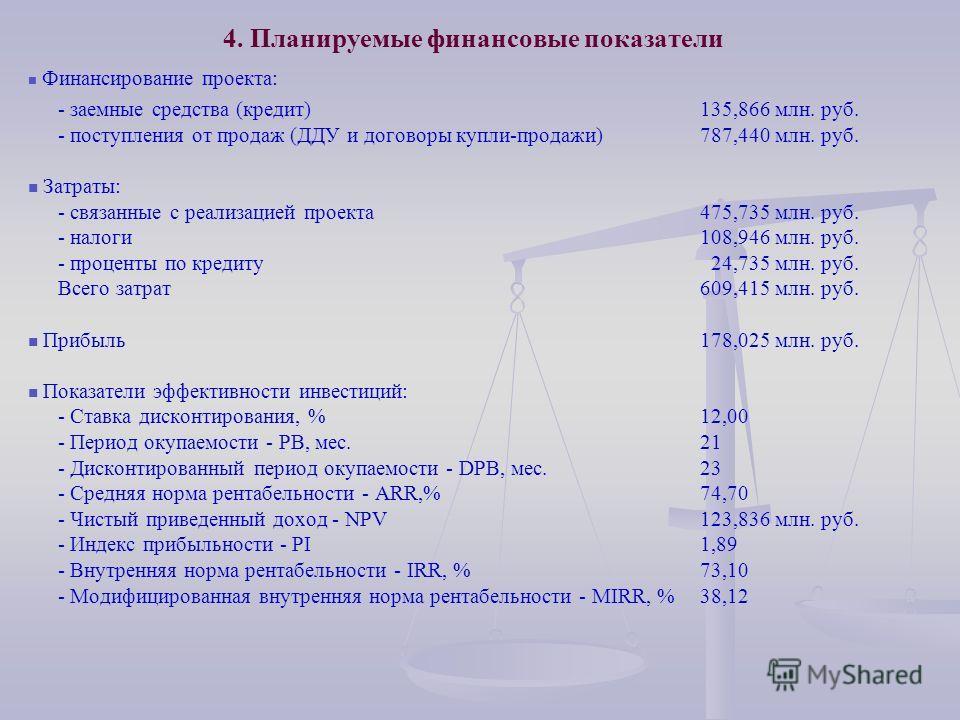 4. Планируемые финансовые показатели Финансирование проекта: - заемные средства (кредит) 135,866 млн. руб. - поступления от продаж (ДДУ и договоры купли-продажи)787,440 млн. руб. Затраты: - связанные с реализацией проекта475,735 млн. руб. - налоги108