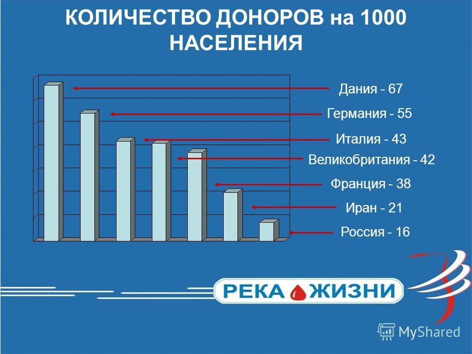 КОЛИЧЕСТВО ДОНОРОВ на 1000 НАСЕЛЕНИЯ Дания - 67 Германия - 55 Италия - 43 Великобритания - 42 Франция - 38 Иран - 21 Россия - 16