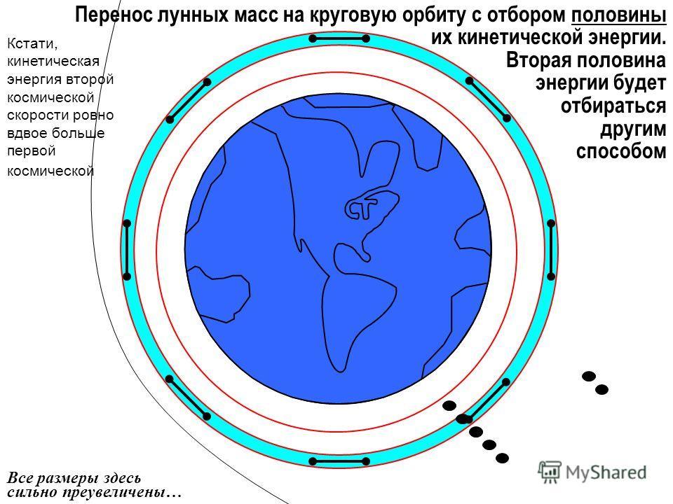 Все размеры здесь сильно преувеличены… Перенос лунных масс на круговую орбиту с отбором половины их кинетической энергии. Вторая половина энергии будет отбираться другим способом Кстати, кинетическая энергия второй космической скорости ровно вдвое бо