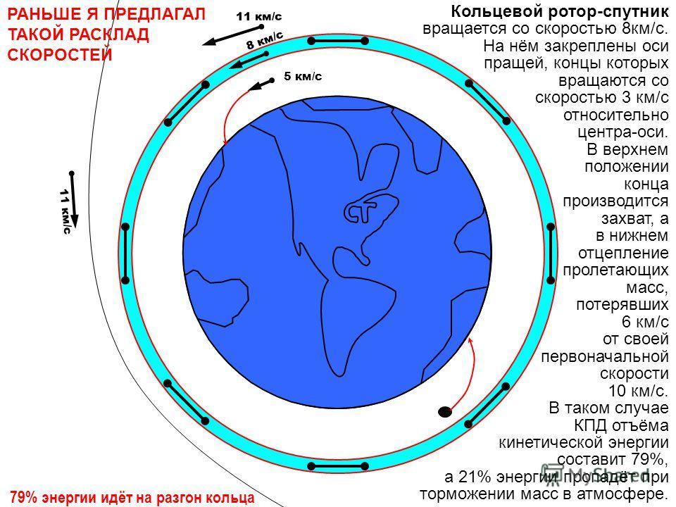 11 км/с 8 км/с 5 км/с Кольцевой ротор-спутник вращается со скоростью 8км/с. На нём закреплены оси пращей, концы которых вращаются со скоростью 3 км/с относительно центра-оси. В верхнем положении конца производится захват, а в нижнем отцепление пролет