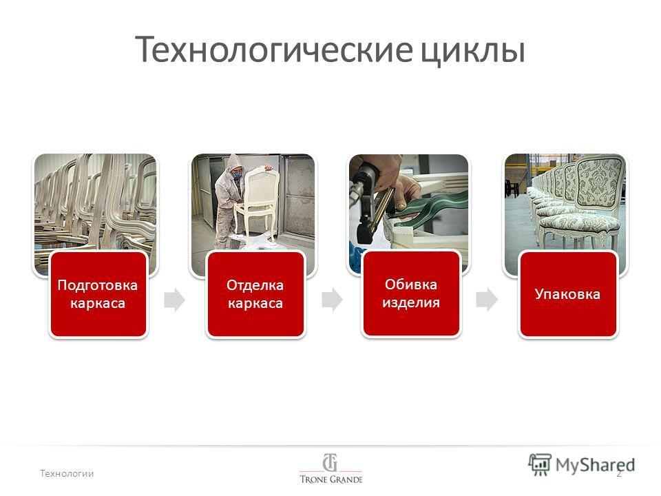 Технологические циклы 2 Подготовка каркаса Отделка каркаса Обивка изделия Упаковка Технологии