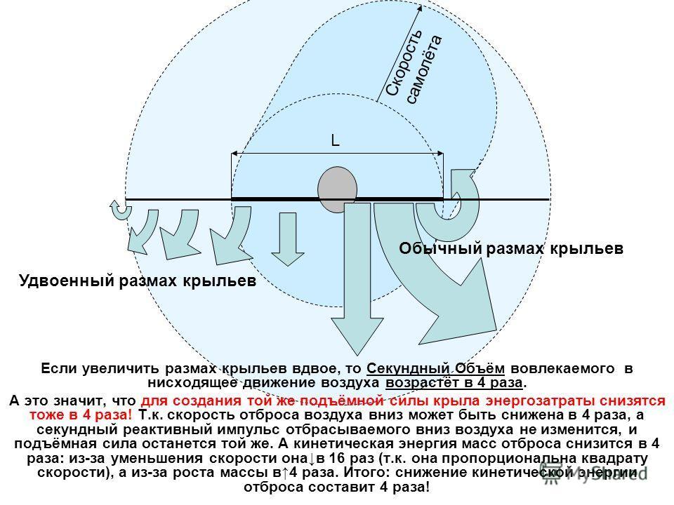 Скорость самолёта L Если увеличить размах крыльев вдвое, то Секундный Объём вовлекаемого в нисходящее движение воздуха возрастёт в 4 раза. А это значит, что для создания той же подъёмной силы крыла энергозатраты снизятся тоже в 4 раза! Т.к. скорость