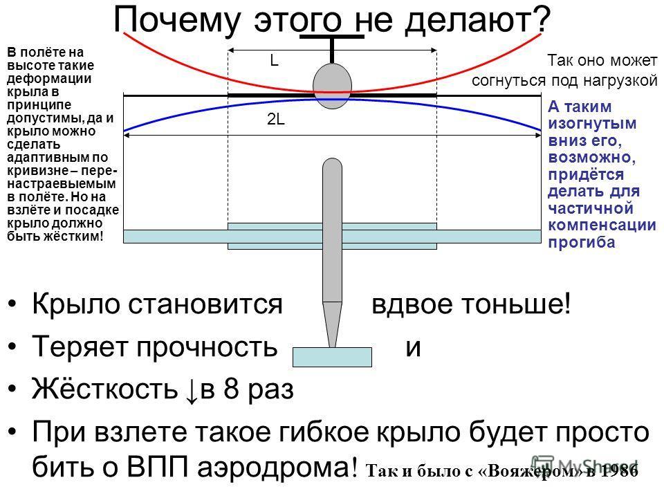 Почему этого не делают? Крыло становится вдвое тоньше! Теряет прочность и Жёсткость в 8 раз При взлете такое гибкое крыло будет просто бить о ВПП аэродрома ! Так и было с «Вояжером» в 1986 2L LТак оно может согнуться под нагрузкой А таким изогнутым в