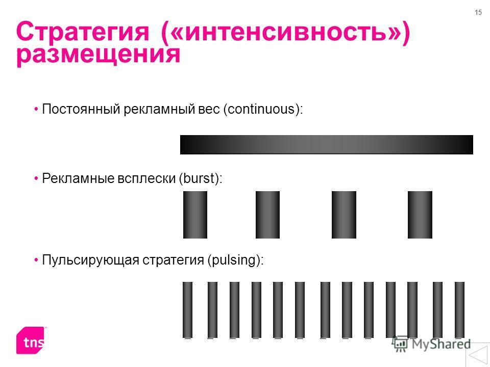 15 Стратегия («интенсивность») размещения Постоянный рекламный вес (continuous): Рекламные всплески (burst): Пульсирующая стратегия (pulsing):
