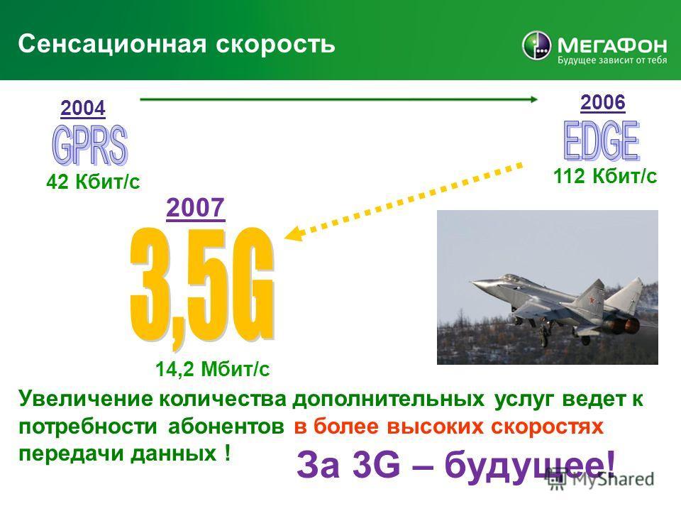 Сенсационная скорость 14,2 Мбит/с 2007 112 Кбит/с 42 Кбит/с 2004 2006 Увеличение количества дополнительных услуг ведет к потребности абонентов в более высоких скоростях передачи данных ! За 3G – будущее!