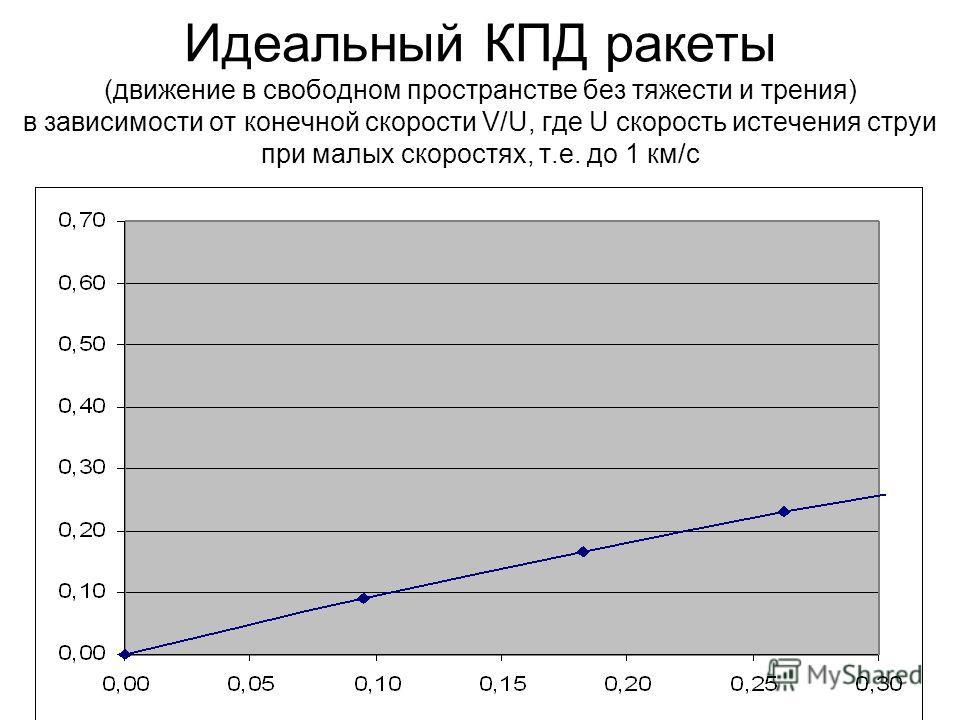 Идеальный КПД ракеты (движение в свободном пространстве без тяжести и трения) в зависимости от конечной скорости V/U, где U скорость истечения струи при малых скоростях, т.е. до 1 км/с