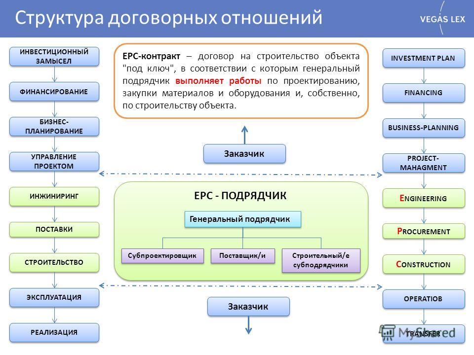 Структура договорных отношений ИНВЕСТИЦИОННЫЙ ЗАМЫСЕЛ БИЗНЕС- ПЛАНИРОВАНИЕ УПРАВЛЕНИЕ ПРОЕКТОМ ИНЖИНИРИНГ ПОСТАВКИ СТРОИТЕЛЬСТВО ЭКСПЛУАТАЦИЯ РЕАЛИЗАЦИЯ ФИНАНСИРОВАНИЕ INVESTMENT PLAN FINANCING PROJECT- MAHAGMENT E NGINEERING P ROCUREMENT C ONSTRUCTI