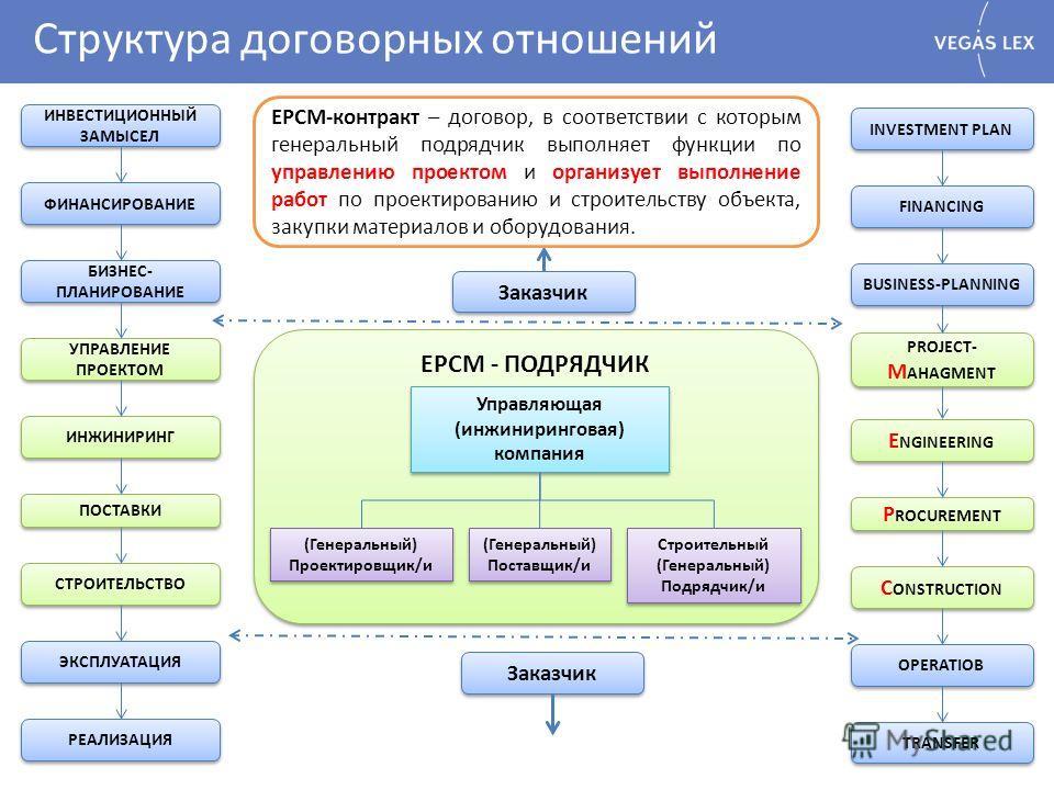 Структура договорных отношений ИНВЕСТИЦИОННЫЙ ЗАМЫСЕЛ БИЗНЕС- ПЛАНИРОВАНИЕ УПРАВЛЕНИЕ ПРОЕКТОМ ИНЖИНИРИНГ ПОСТАВКИ СТРОИТЕЛЬСТВО ЭКСПЛУАТАЦИЯ РЕАЛИЗАЦИЯ ФИНАНСИРОВАНИЕ INVESTMENT PLAN FINANCING PROJECT- M AHAGMENT E NGINEERING P ROCUREMENT C ONSTRUCT