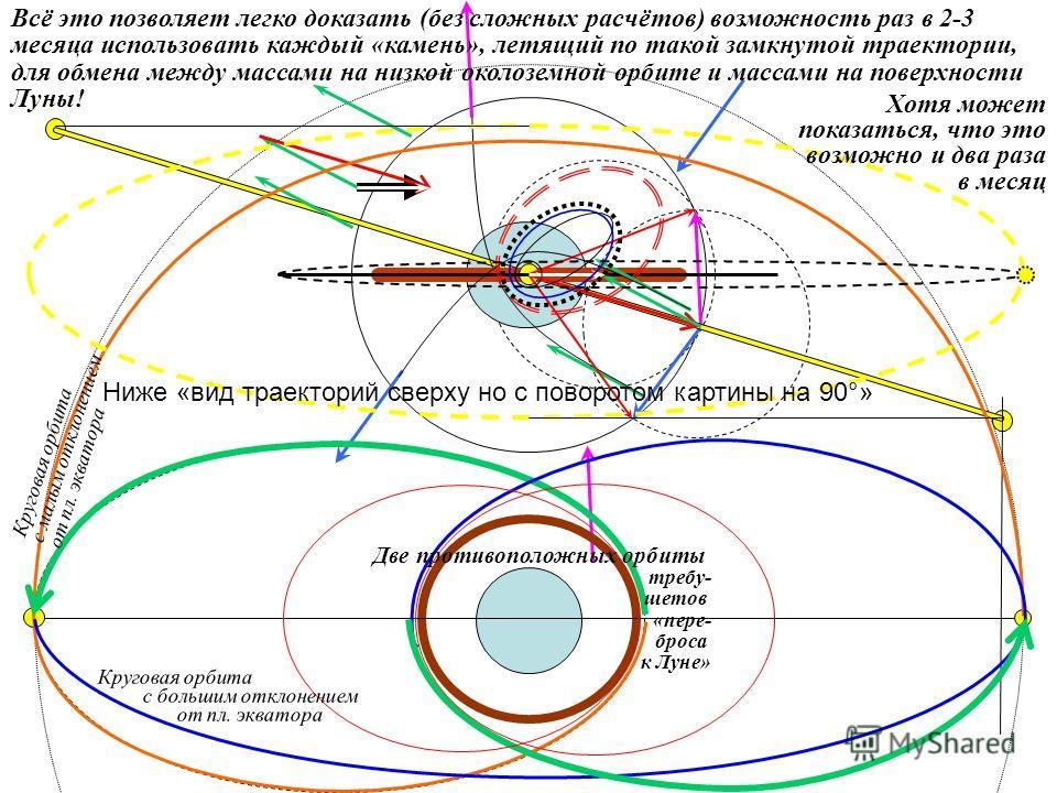 Две противоположных орбиты требу- шетов «пере- броса к Луне» Ниже «вид траекторий сверху но с поворотом картины на 90 ° » Всё это позволяет легко доказать (без сложных расчётов) возможность раз в 2-3 месяца использовать каждый «камень», летящий по та