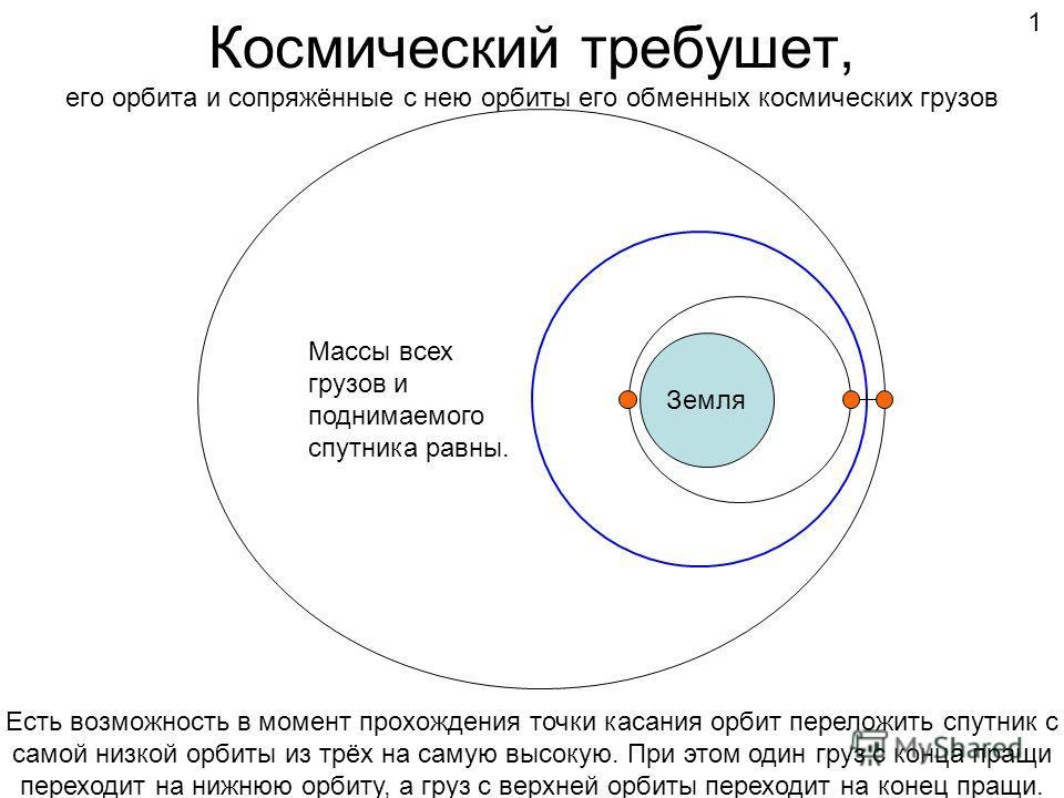 Массы всех грузов и поднимаемого спутника равны. Космический требушет, его орбита и сопряжённые с нею орбиты его обменных космических грузов Земля 1 Есть возможность в момент прохождения точки касания орбит переложить спутник с самой низкой орбиты из