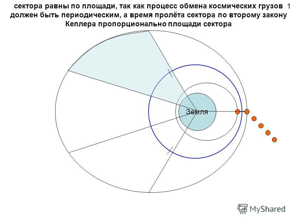сектора равны по площади, так как процесс обмена космических грузов должен быть периодическим, а время пролёта сектора по второму закону Кеплера пропорционально площади сектора Земля 1