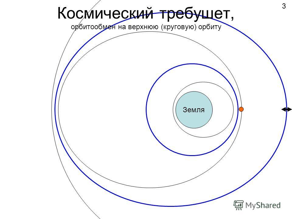 Космический требушет, орбитообмен на верхнюю (круговую) орбиту Земля 3