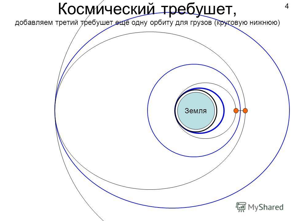 Космический требушет, добавляем третий требушет ещё одну орбиту для грузов (круговую нижнюю) Земля 4