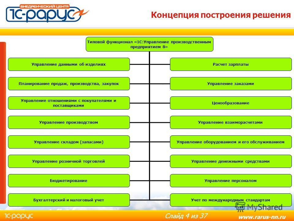 Слайд 4 из 37 Типовой функционал «1С:Управление производственным предприятием 8» Планирование продаж, производства, закупокУправление заказами Управление отношениями с покупателями и поставщиками Ценообразование Управление данными об изделиях Управле