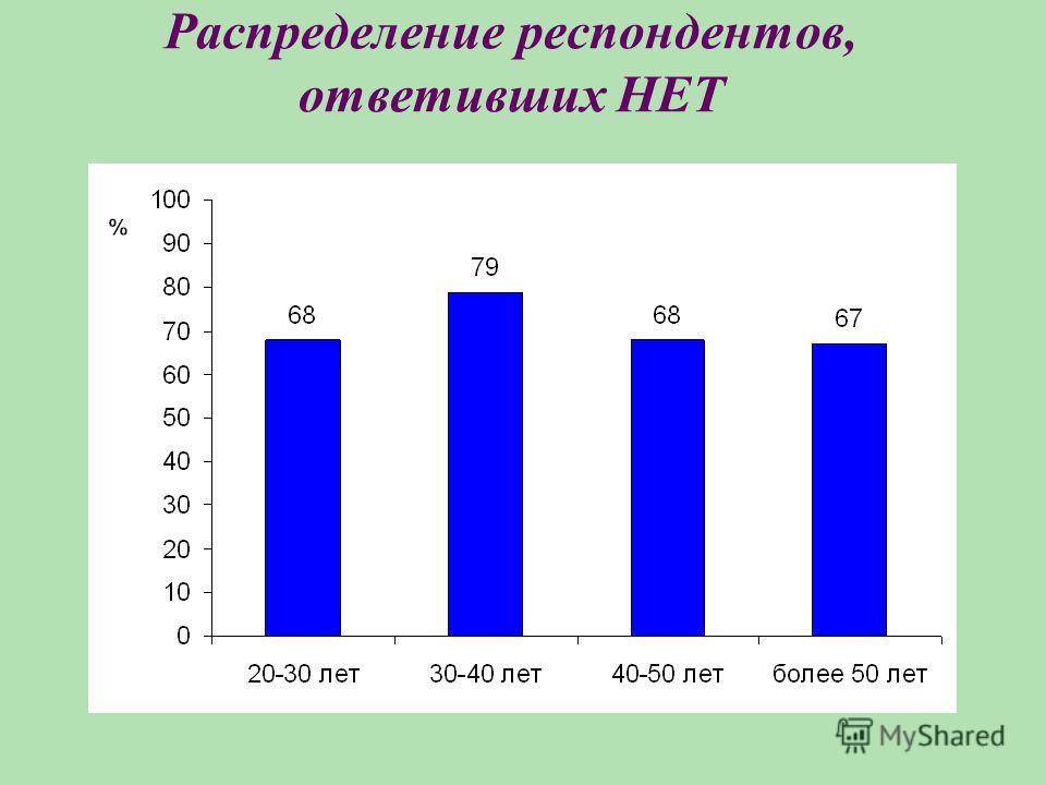 Распределение респондентов, ответивших НЕТ