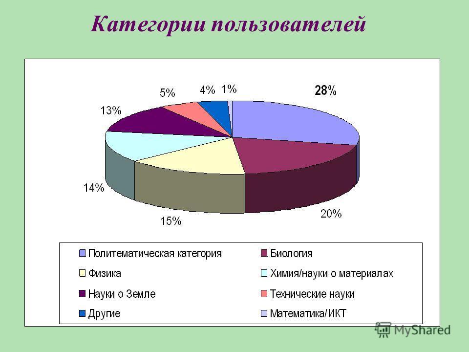 Категории пользователей