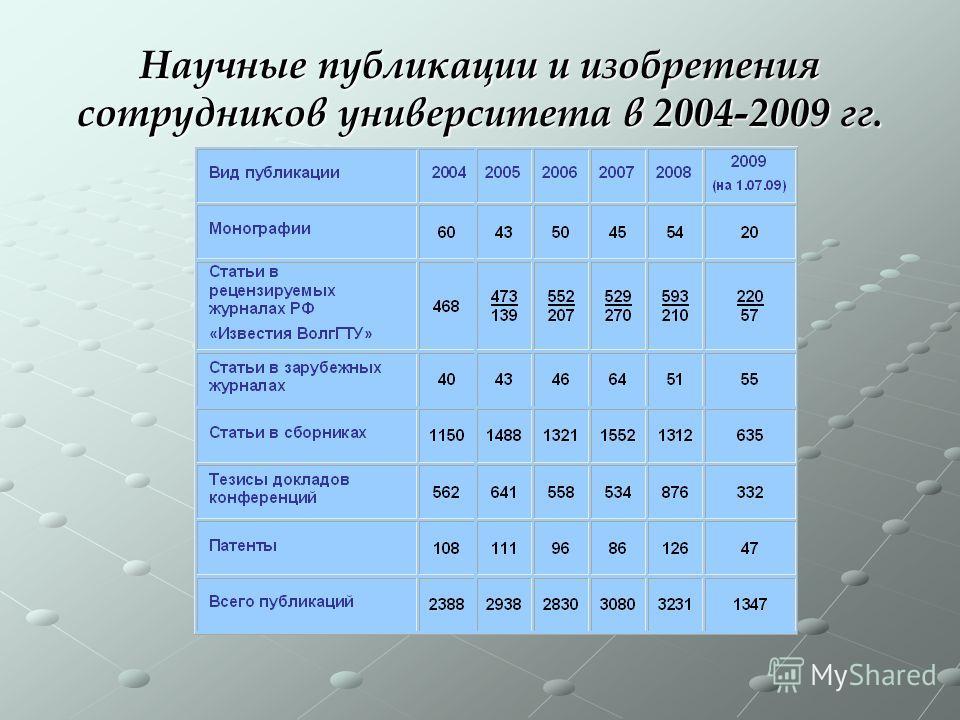 Научные публикации и изобретения сотрудников университета в 2004-2009 гг.