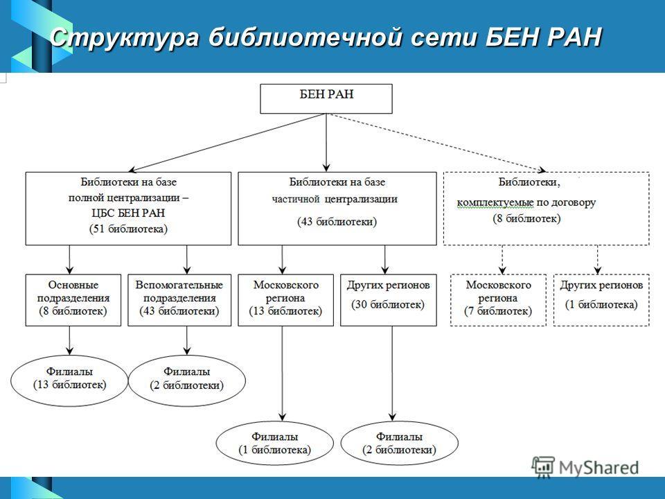 Структура библиотечной сети БЕН РАН