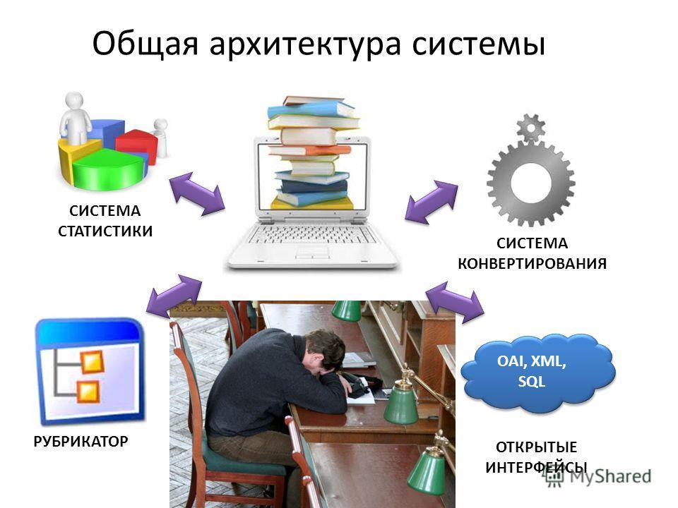 РЕПОЗИТОРИЙ СИСТЕМА СТАТИСТИКИ РУБРИКАТОР СИСТЕМА КОНВЕРТИРОВАНИЯ OAI, XML, SQL ОТКРЫТЫЕ ИНТЕРФЕЙСЫ Общая архитектура системы