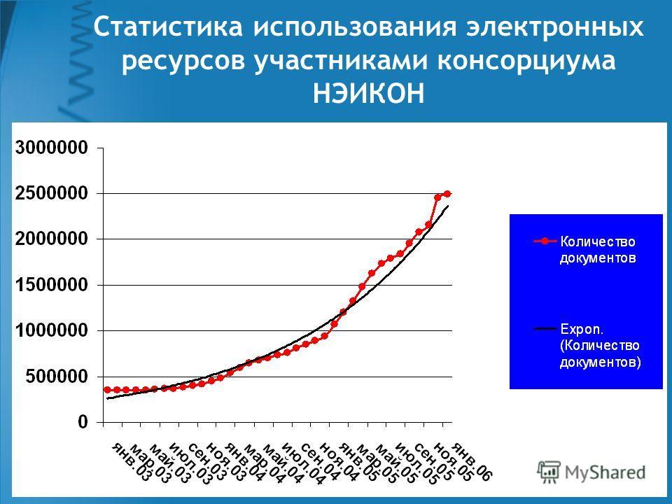 Июнь, 22, 2006Пущино Статистика использования электронных ресурсов участниками консорциума НЭИКОН