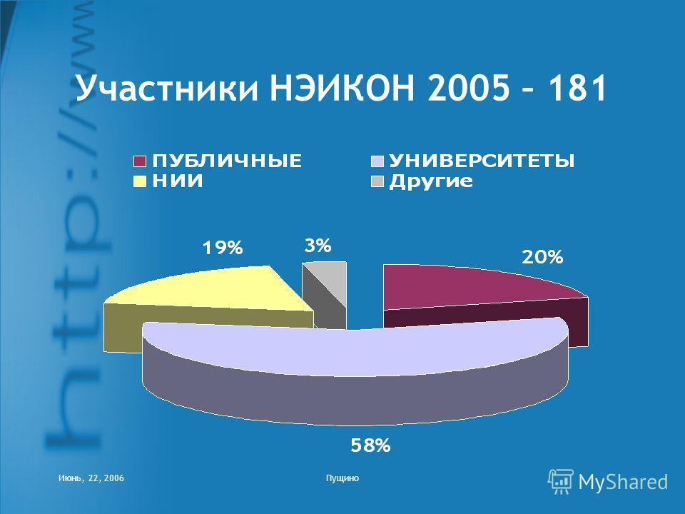 Июнь, 22, 2006Пущино Участники НЭИКОН 2005 – 181