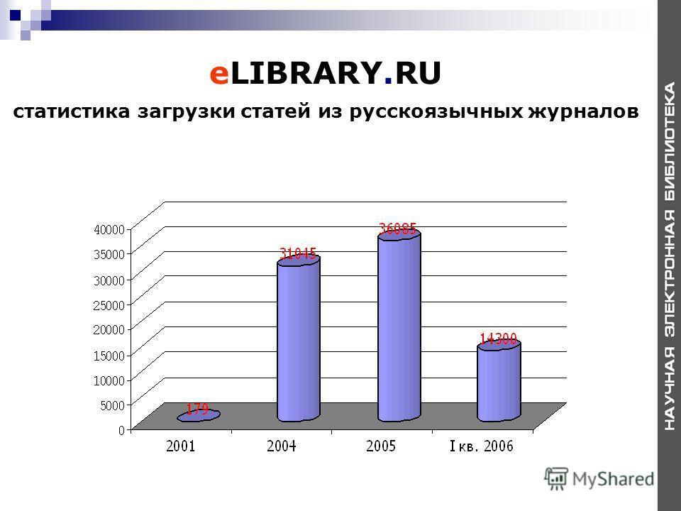 eLIBRARY.RU статистика загрузки статей из русскоязычных журналов